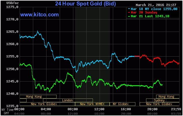 Biểu đồ giá vàng hôm nay