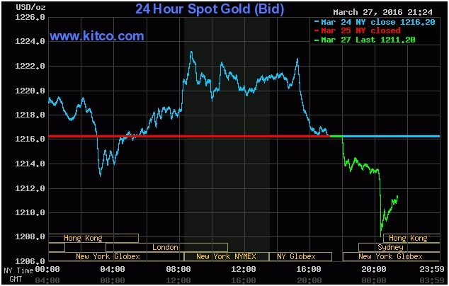 Biểu đồ giá vàng ngày hôm nay