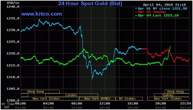 Biểu đồ giá vàng - Giá vàng hôm nay