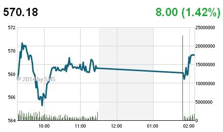 Chứng khoán việt nam, thị trường chứng khoán, thị trường chứng khoán ngày 13/2/2014