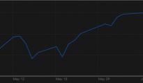 Chứng khoán Mỹ ngày 5/6/2014 tăng sau tin tức ngành công nghiệp dịch vụ Mỹ vượt dự báo